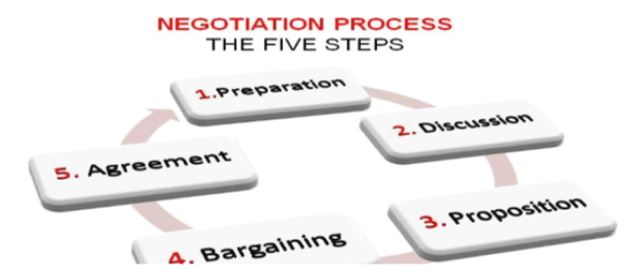 Strategies of Negotiation